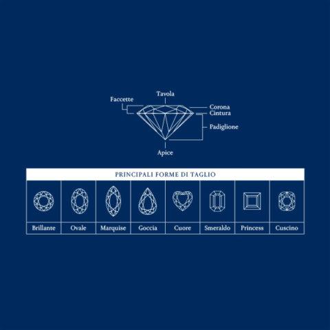 Taglio diamante specifiche